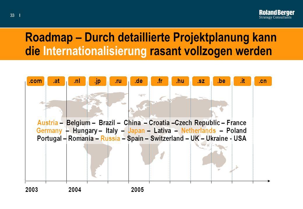 Roadmap – Durch detaillierte Projektplanung kann die Internationalisierung rasant vollzogen werden