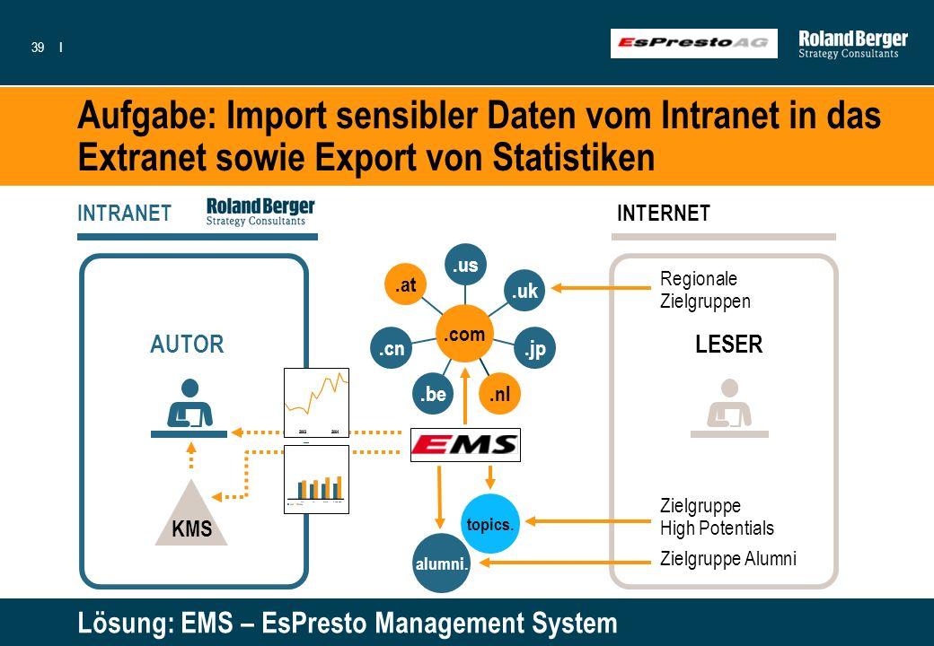 Aufgabe: Import sensibler Daten vom Intranet in das Extranet sowie Export von Statistiken