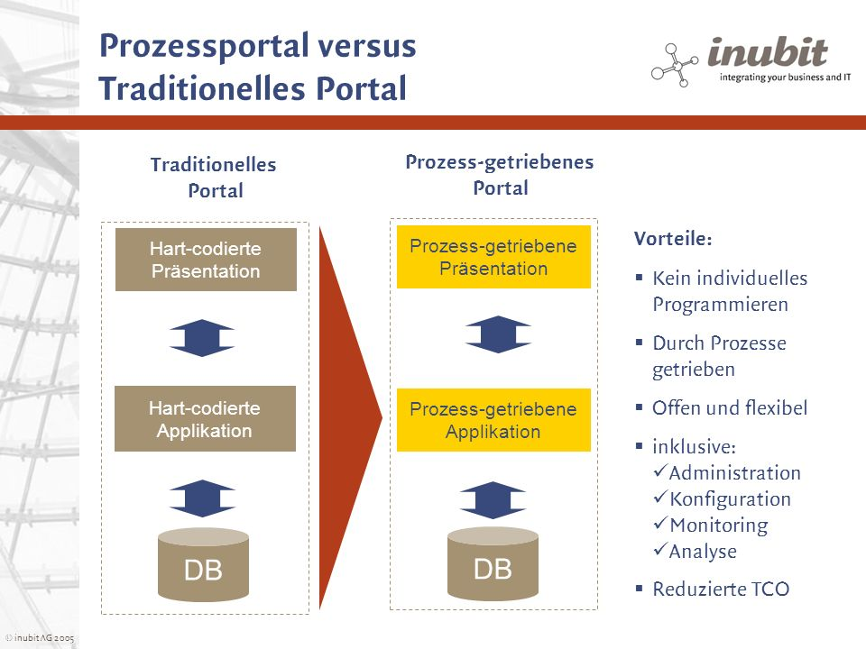 Prozessportal versus Traditionelles Portal