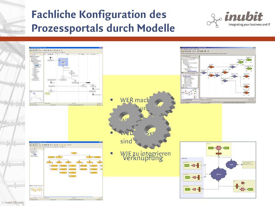 Fachliche Konfiguration des Prozessportals durch Modelle