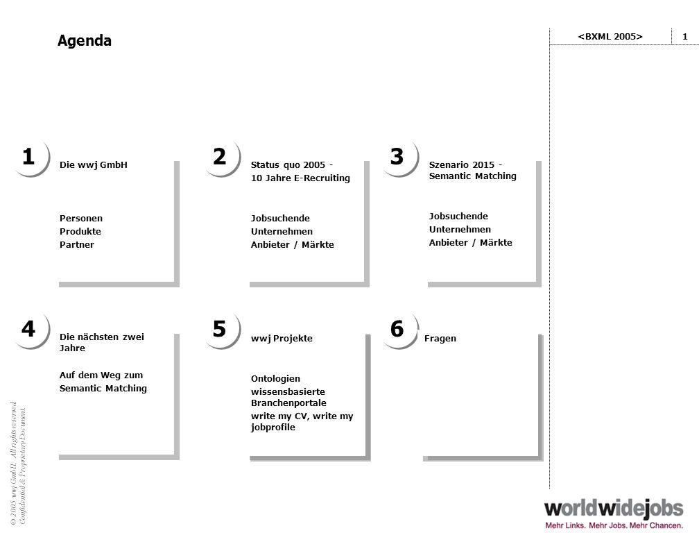 1 2 3 4 5 6 Agenda <BXML 2005> Die wwj GmbH Personen Produkte