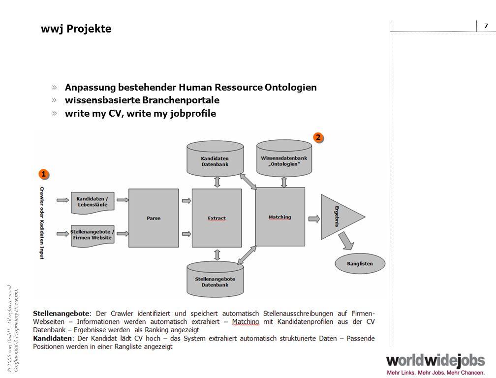 wwj Projekte Anpassung bestehender Human Ressource Ontologien