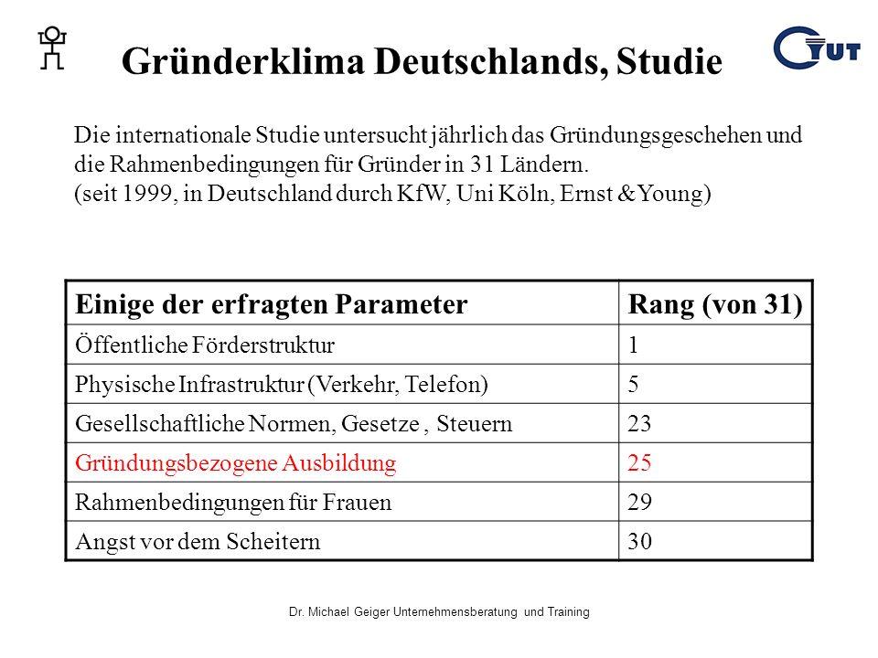 Gründerklima Deutschlands, Studie
