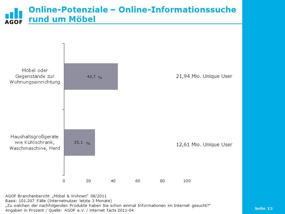 Online-Potenziale – Online-Informationssuche rund um Möbel