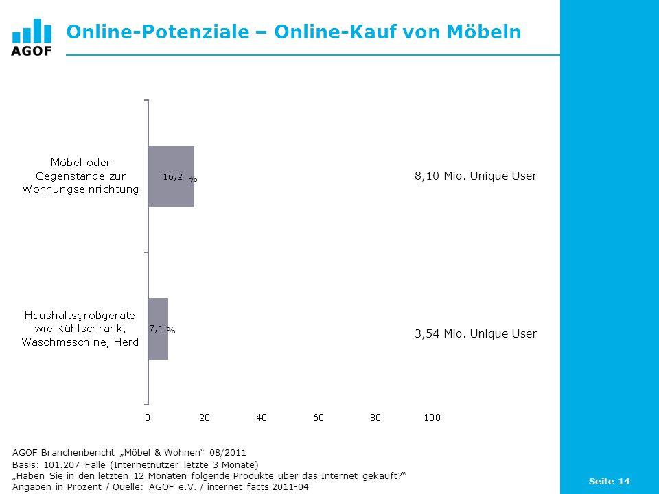 Online-Potenziale – Online-Kauf von Möbeln