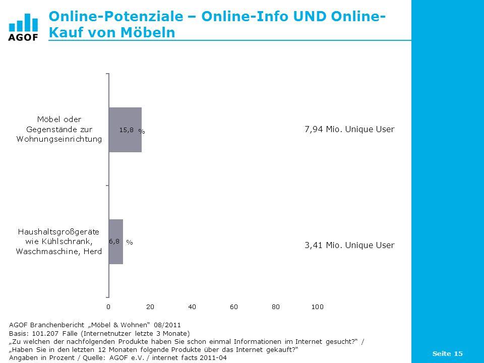 Online-Potenziale – Online-Info UND Online- Kauf von Möbeln