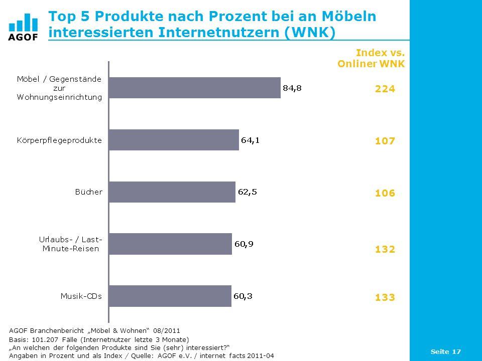Top 5 Produkte nach Prozent bei an Möbeln interessierten Internetnutzern (WNK)