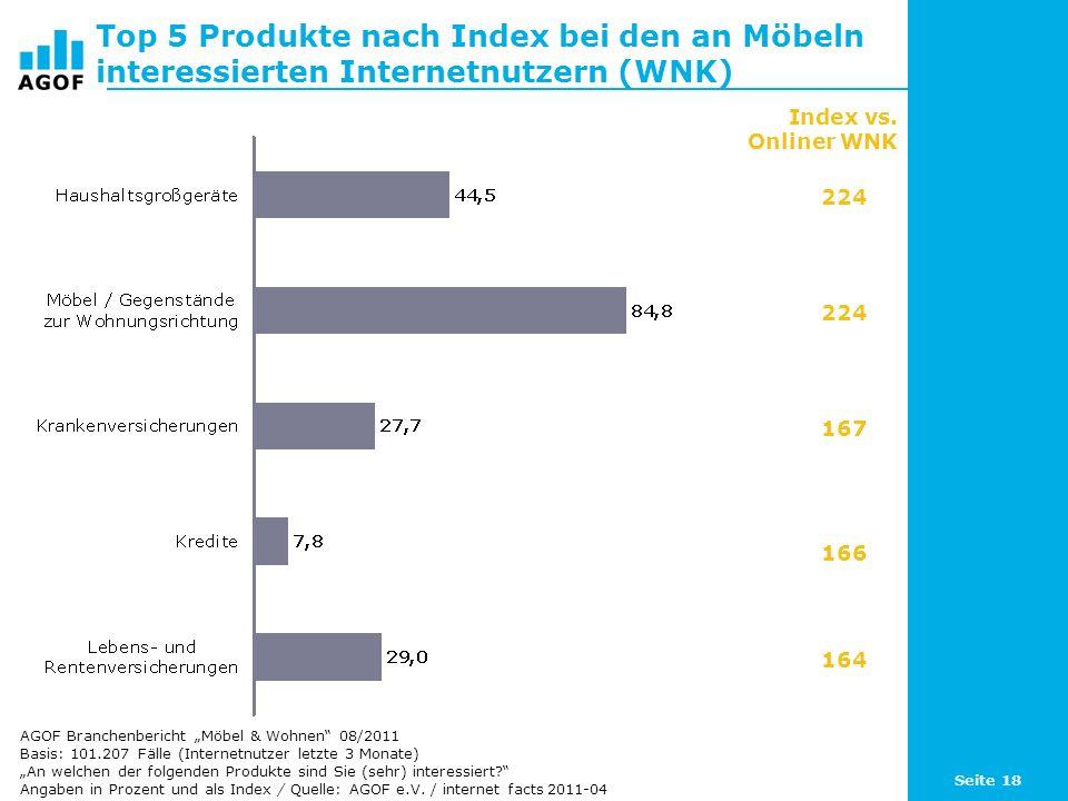 Top 5 Produkte nach Index bei den an Möbeln interessierten Internetnutzern (WNK)