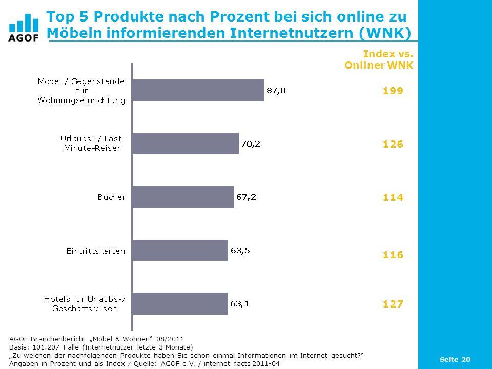 Top 5 Produkte nach Prozent bei sich online zu Möbeln informierenden Internetnutzern (WNK)