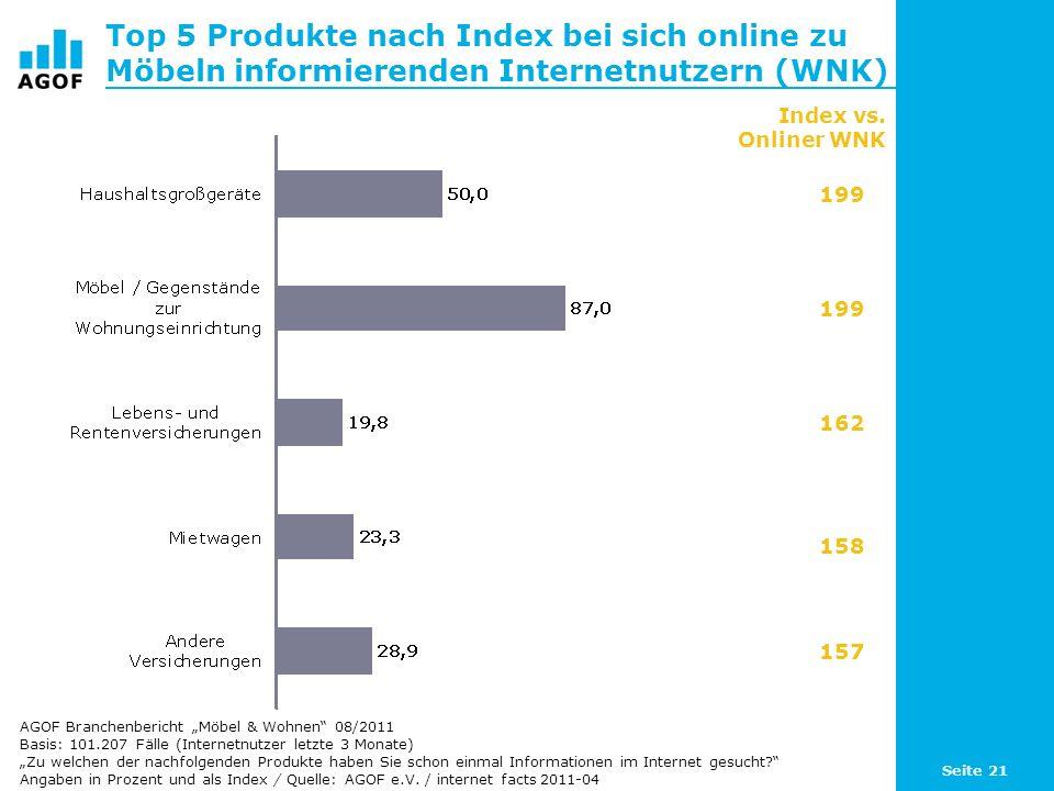 Top 5 Produkte nach Index bei sich online zu Möbeln informierenden Internetnutzern (WNK)