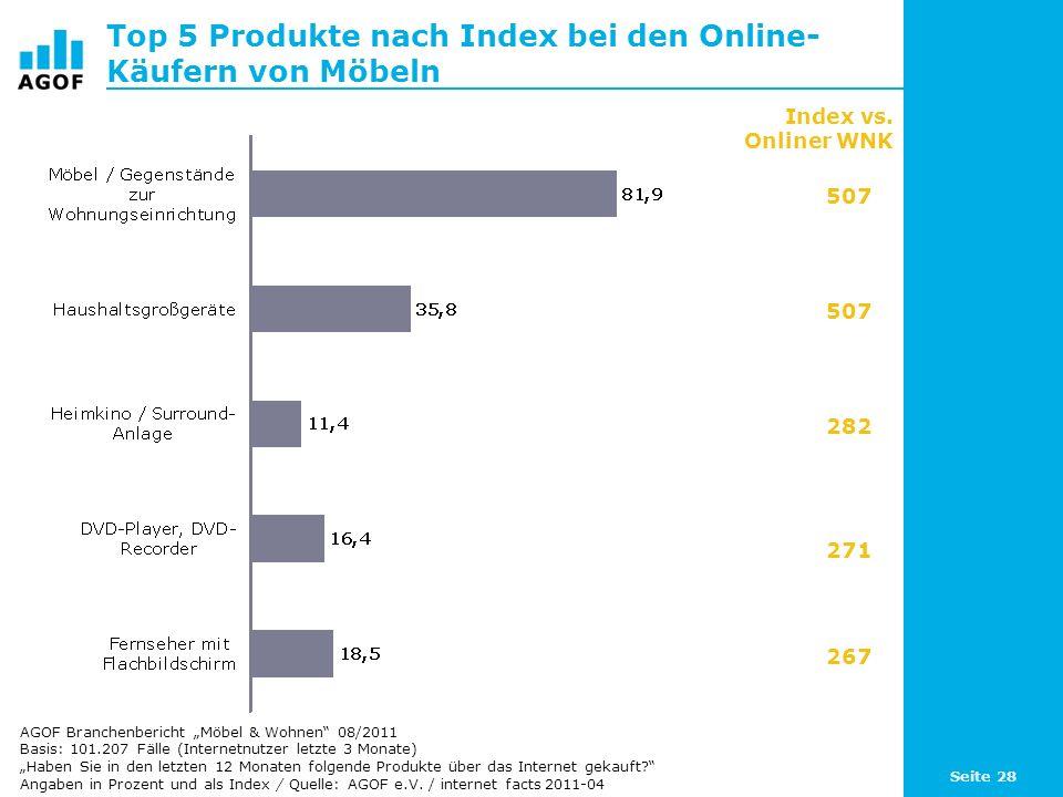 Top 5 Produkte nach Index bei den Online-Käufern von Möbeln