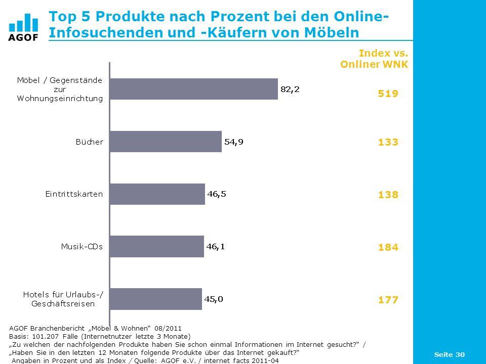 Top 5 Produkte nach Prozent bei den Online-Infosuchenden und -Käufern von Möbeln