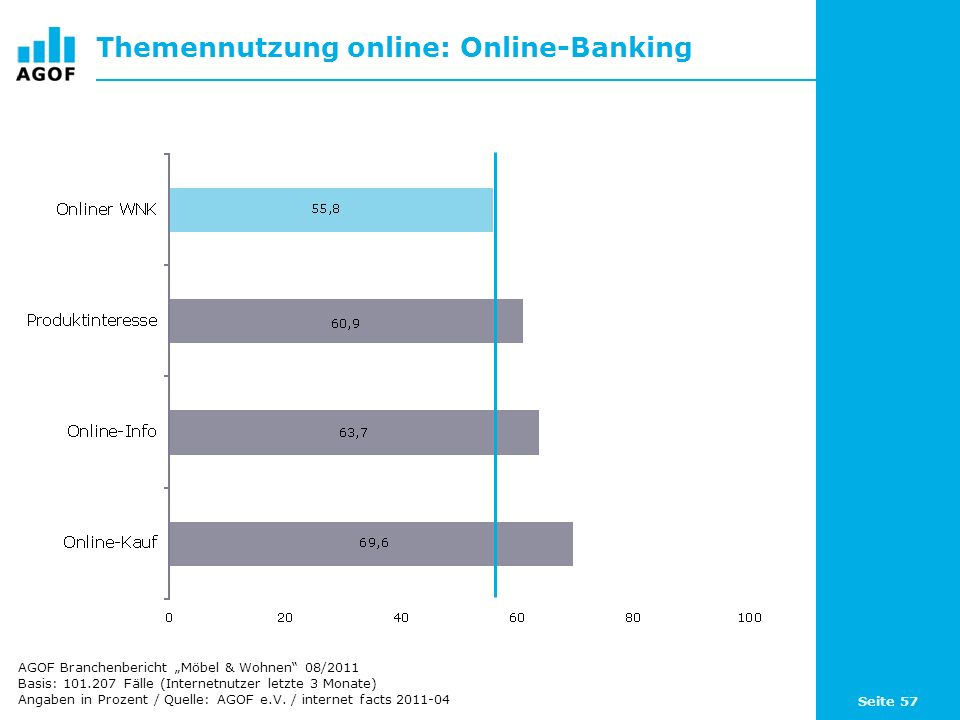 Themennutzung online: Online-Banking