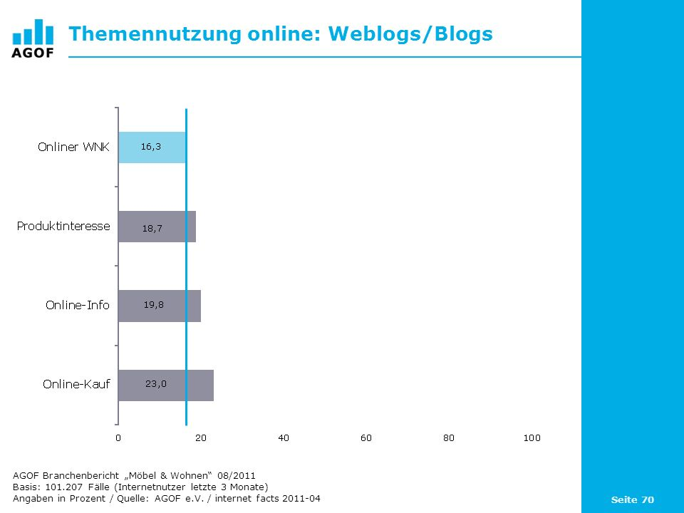 Themennutzung online: Weblogs/Blogs