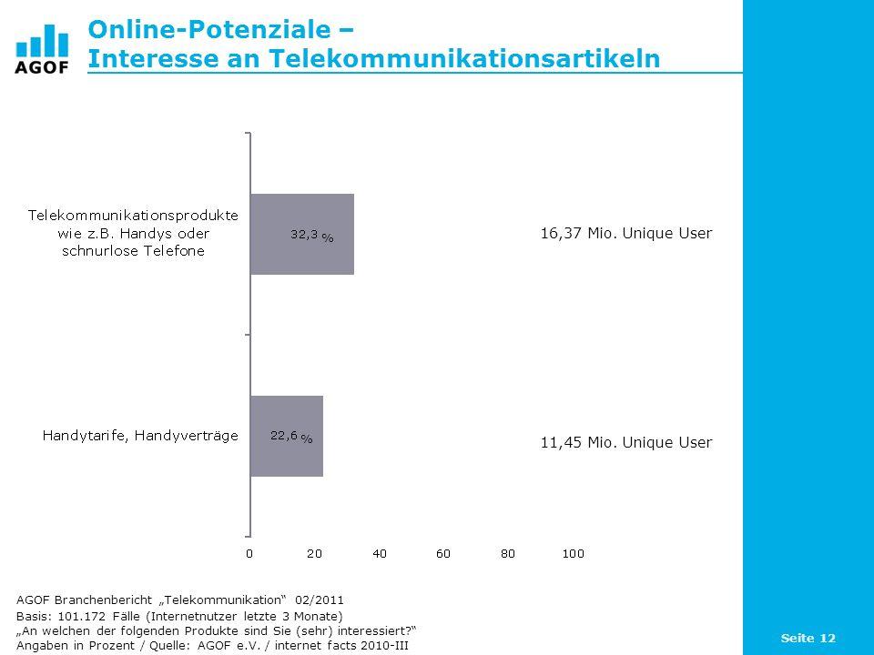 Online-Potenziale – Interesse an Telekommunikationsartikeln