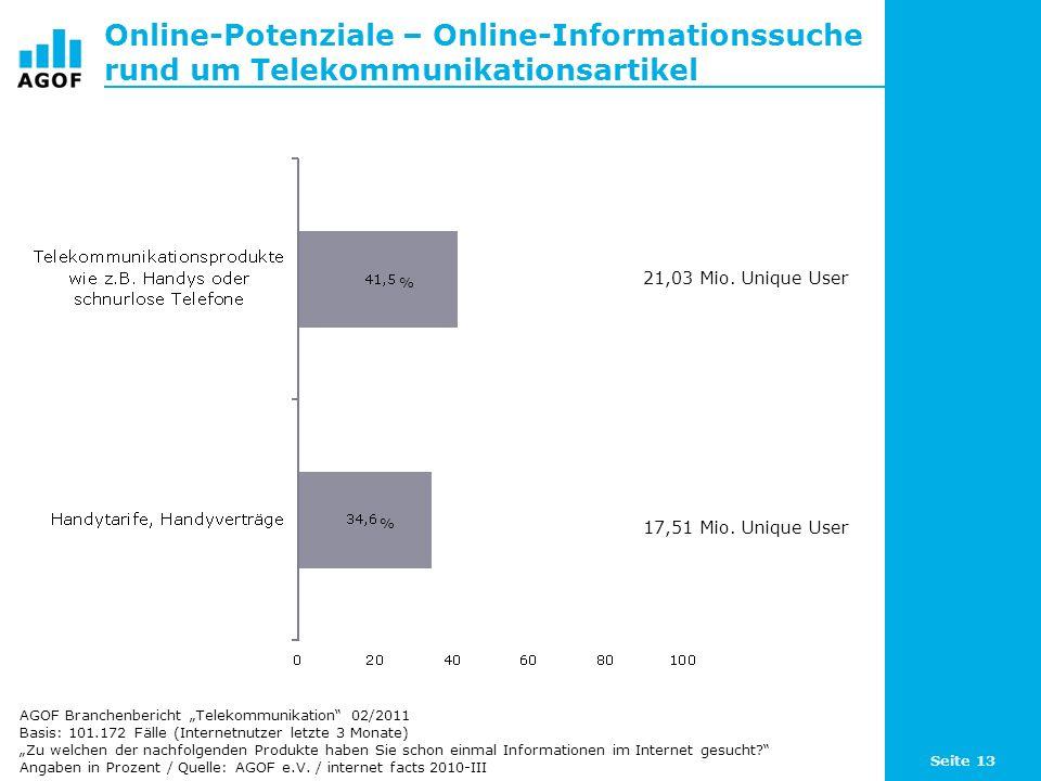 Online-Potenziale – Online-Informationssuche rund um Telekommunikationsartikel