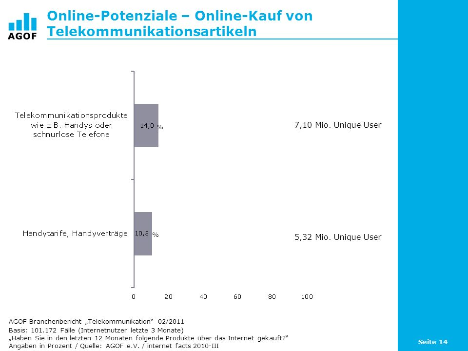 Online-Potenziale – Online-Kauf von Telekommunikationsartikeln