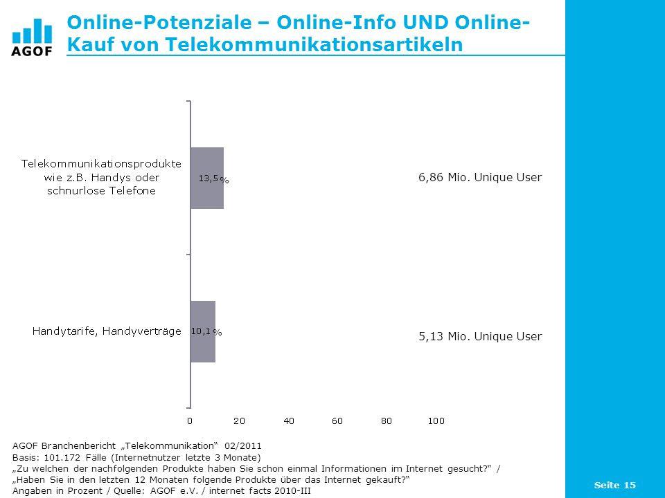 Online-Potenziale – Online-Info UND Online- Kauf von Telekommunikationsartikeln