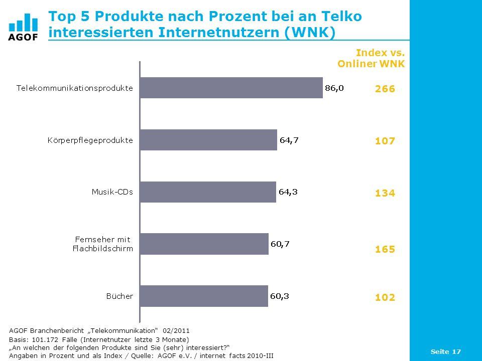 Top 5 Produkte nach Prozent bei an Telko interessierten Internetnutzern (WNK)