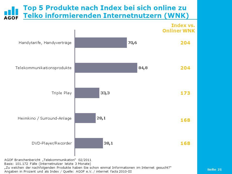 Top 5 Produkte nach Index bei sich online zu Telko informierenden Internetnutzern (WNK)