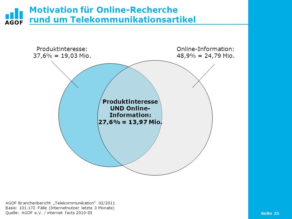 Motivation für Online-Recherche rund um Telekommunikationsartikel