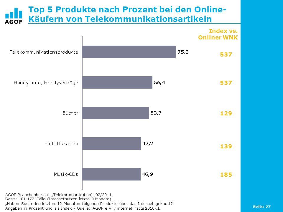 Top 5 Produkte nach Prozent bei den Online-Käufern von Telekommunikationsartikeln