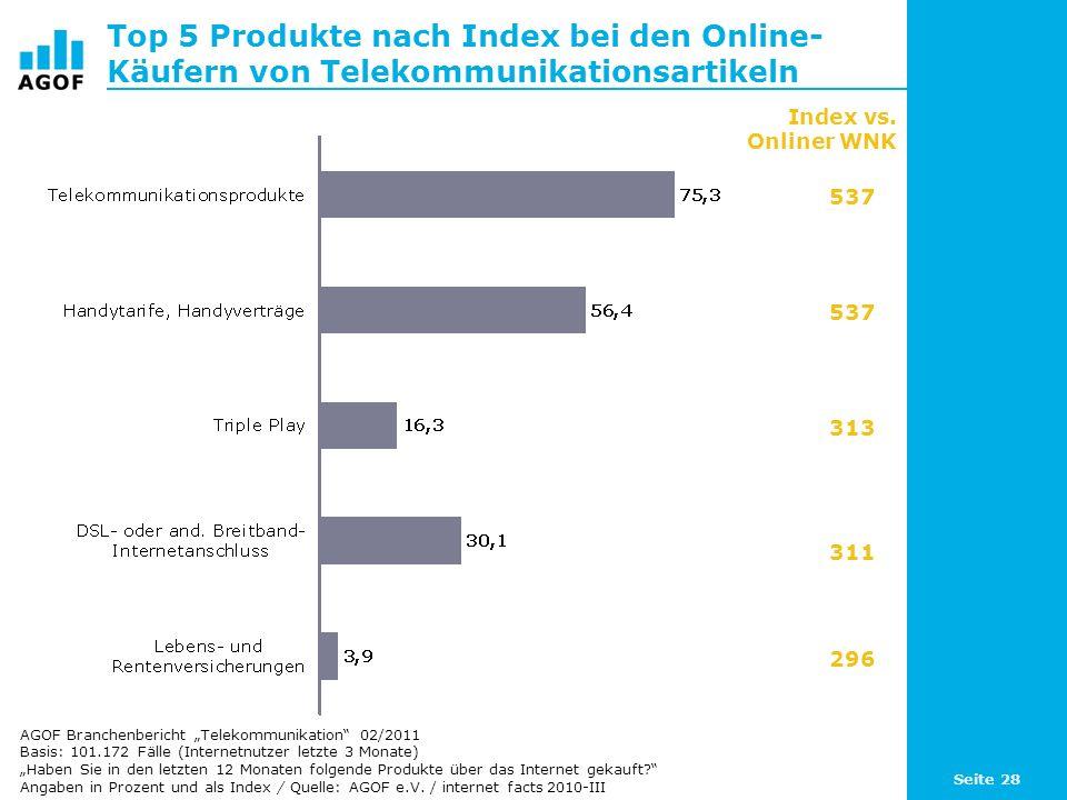 Top 5 Produkte nach Index bei den Online-Käufern von Telekommunikationsartikeln