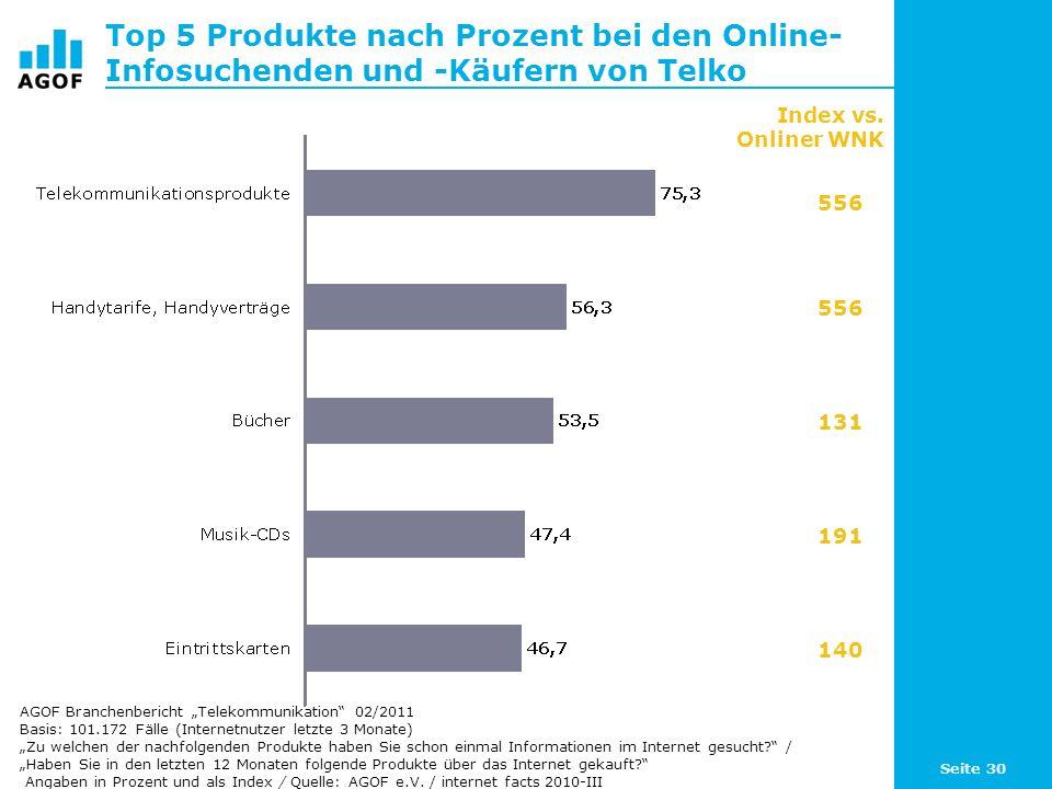 Top 5 Produkte nach Prozent bei den Online-Infosuchenden und -Käufern von Telko