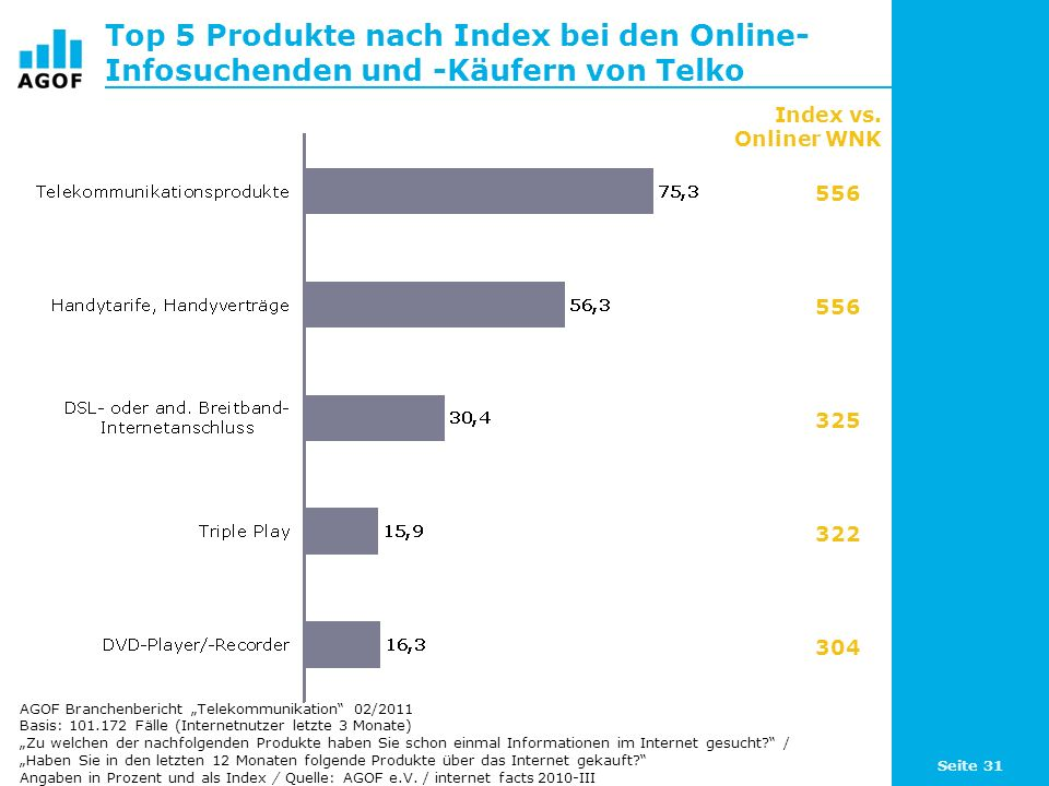 Top 5 Produkte nach Index bei den Online-Infosuchenden und -Käufern von Telko