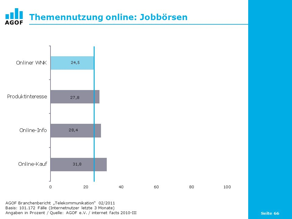 Themennutzung online: Jobbörsen