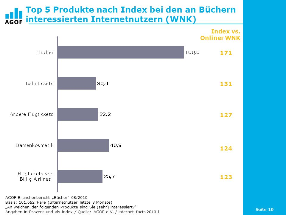 Top 5 Produkte nach Index bei den an Büchern interessierten Internetnutzern (WNK)