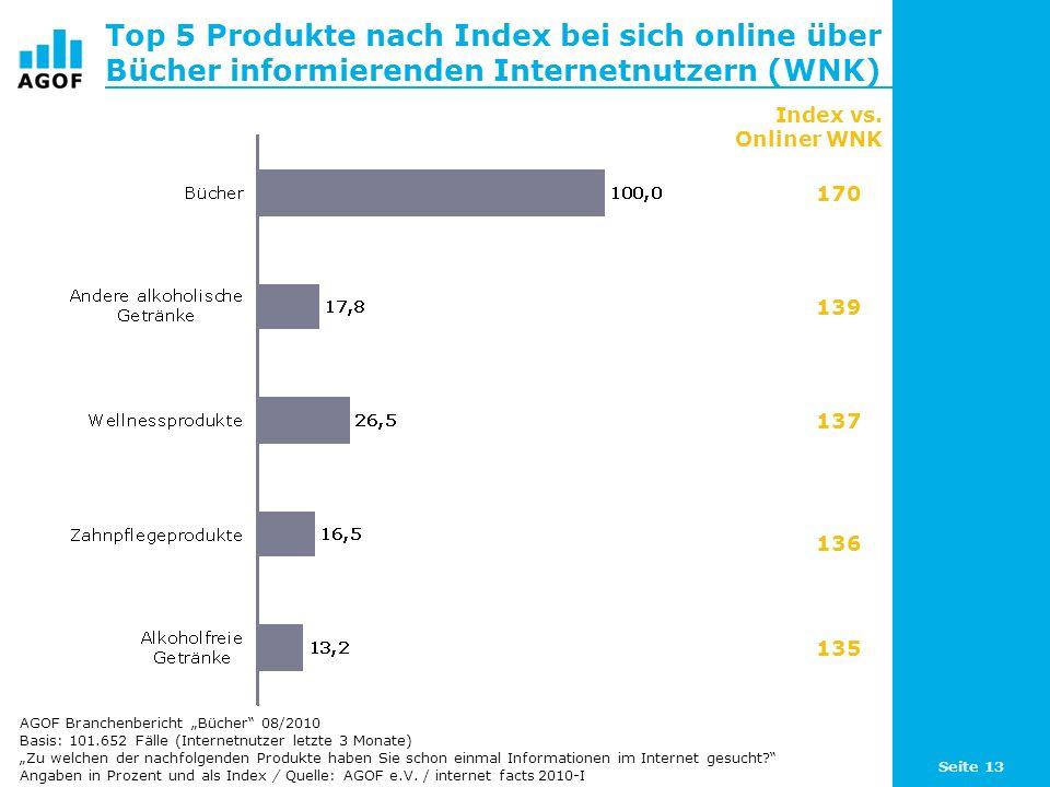 Top 5 Produkte nach Index bei sich online über Bücher informierenden Internetnutzern (WNK)