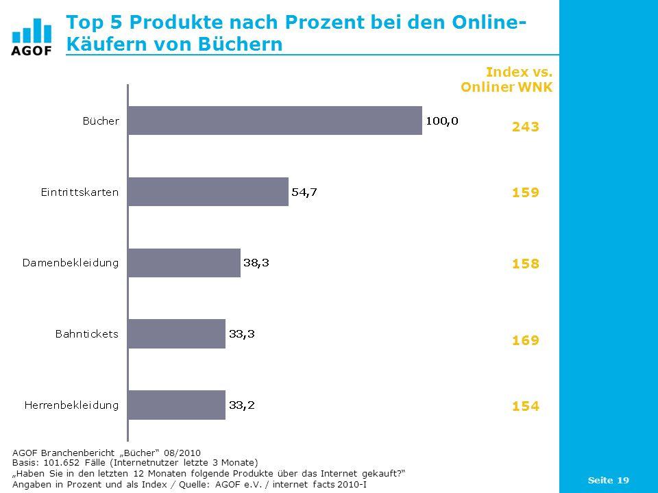 Top 5 Produkte nach Prozent bei den Online-Käufern von Büchern