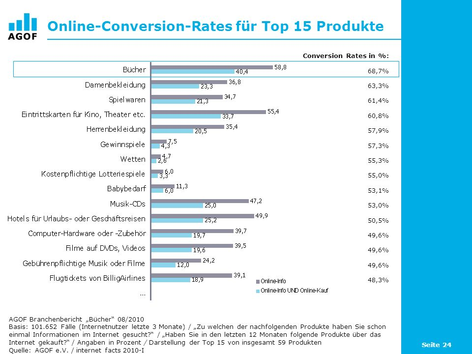 Online-Conversion-Rates für Top 15 Produkte
