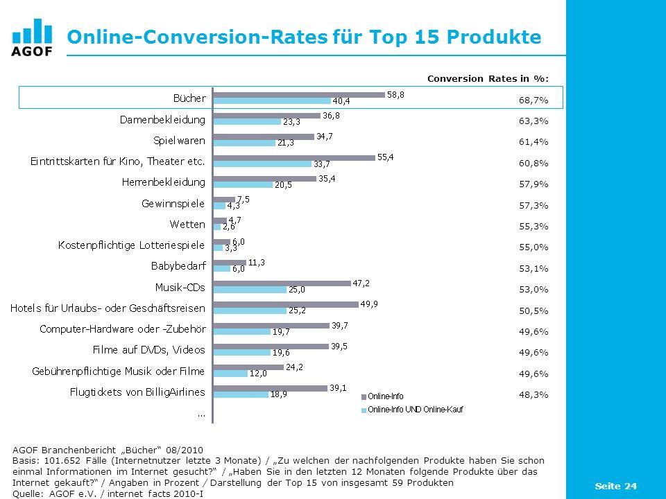 Online-Conversion-Rates für Top 15 Produkte