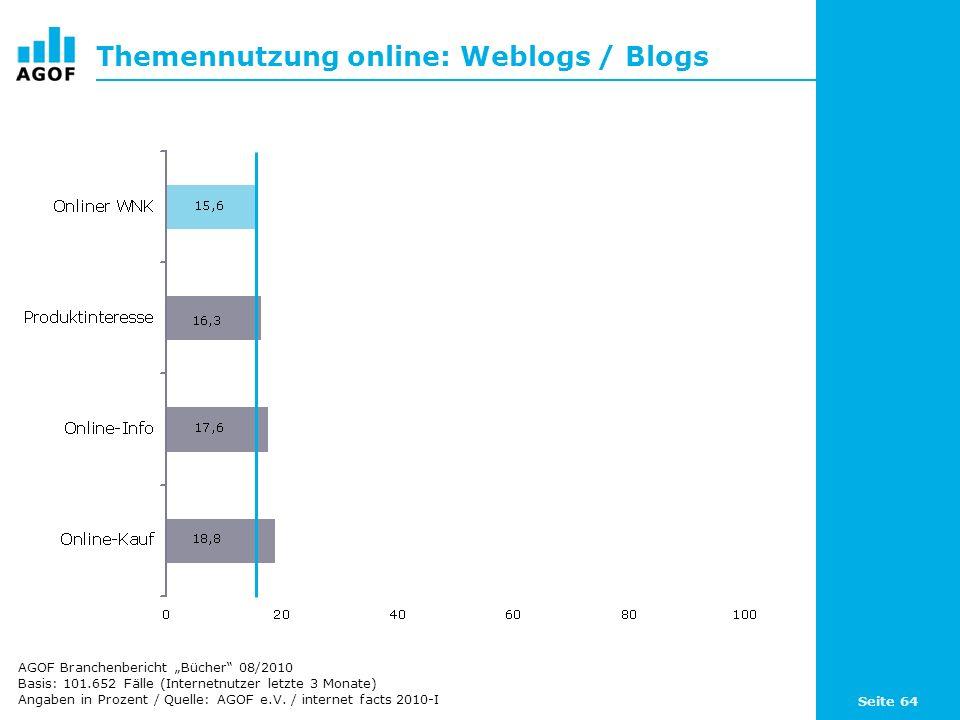 Themennutzung online: Weblogs / Blogs