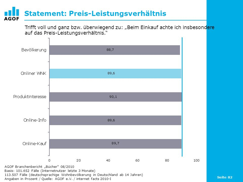 Statement: Preis-Leistungsverhältnis