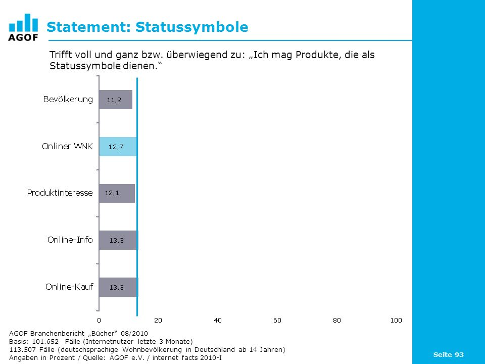 Statement: Statussymbole