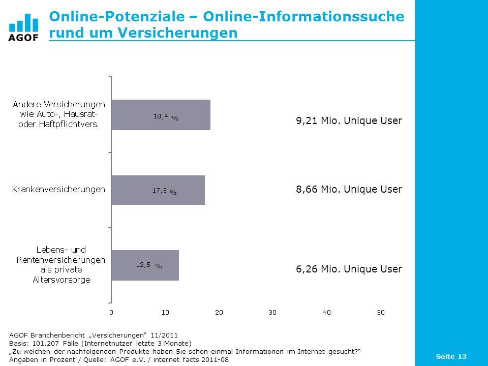 Online-Potenziale – Online-Informationssuche rund um Versicherungen