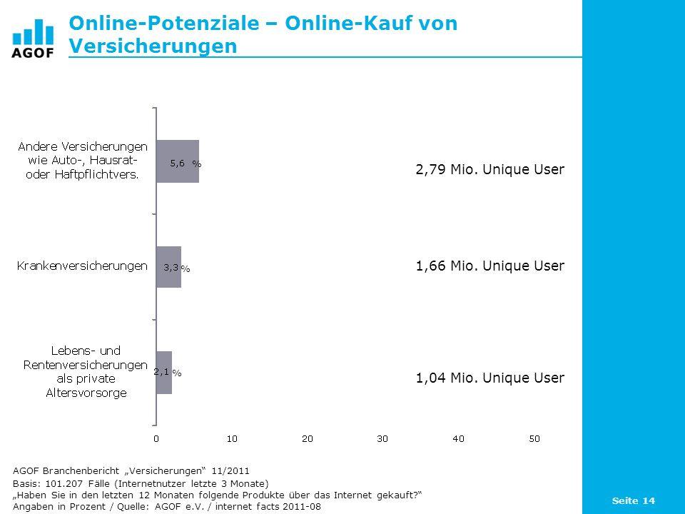 Online-Potenziale – Online-Kauf von Versicherungen