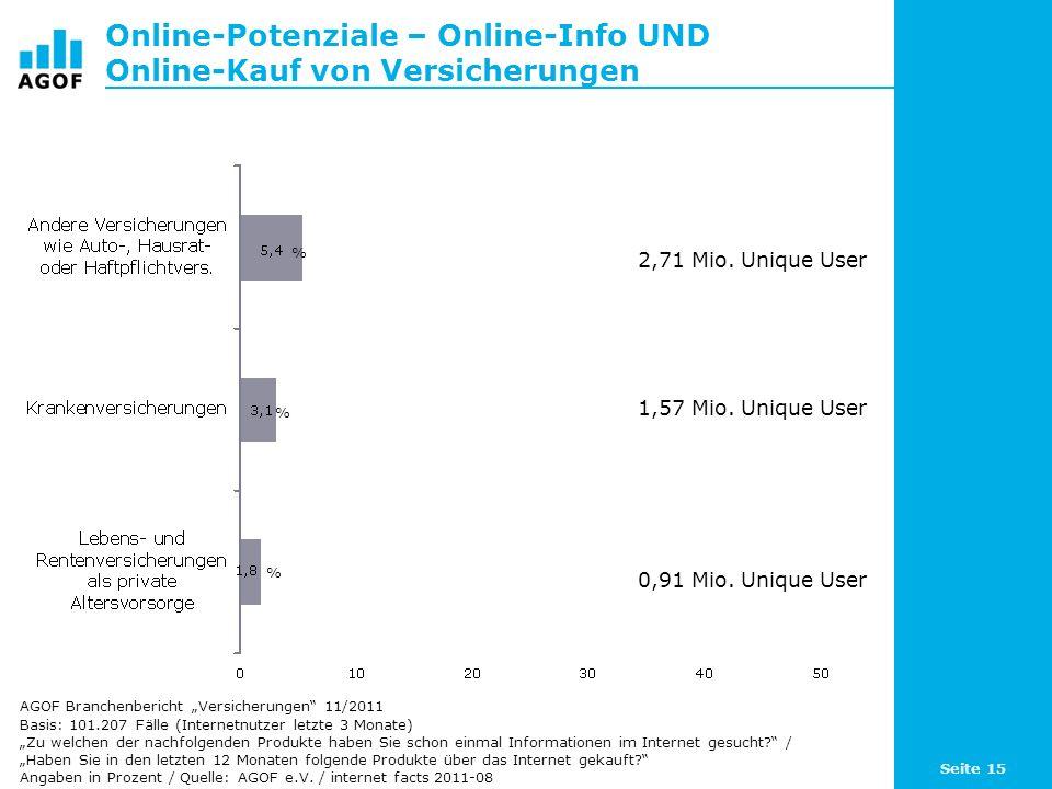 Online-Potenziale – Online-Info UND Online-Kauf von Versicherungen