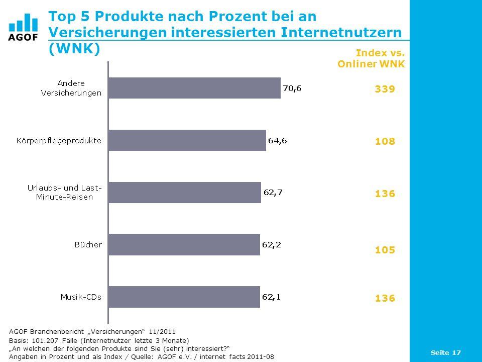 Top 5 Produkte nach Prozent bei an Versicherungen interessierten Internetnutzern (WNK)