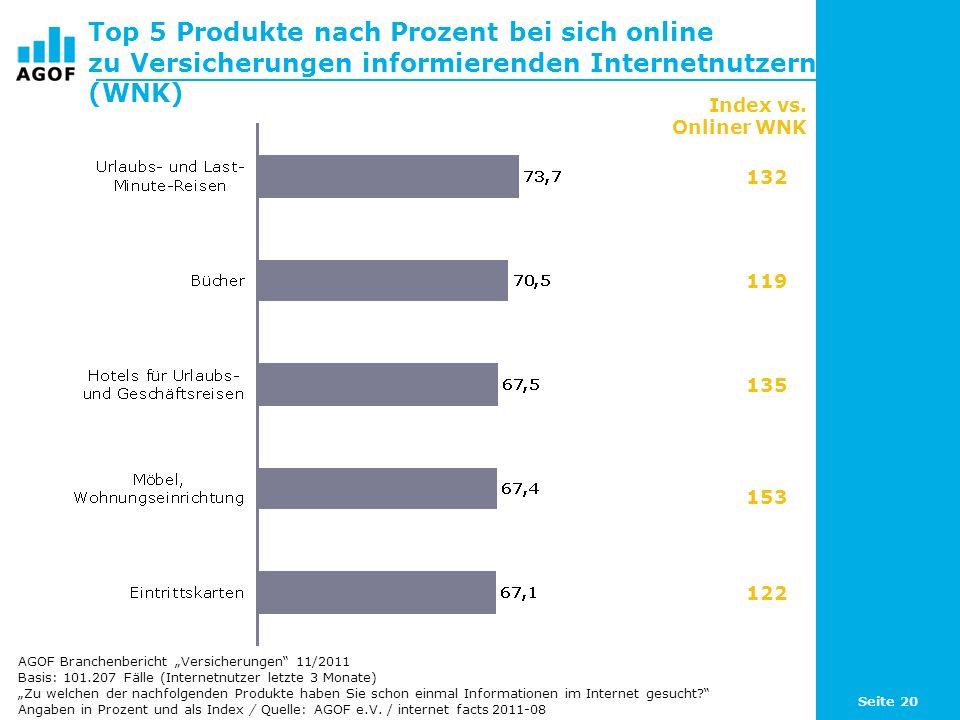 Top 5 Produkte nach Prozent bei sich online zu Versicherungen informierenden Internetnutzern (WNK)