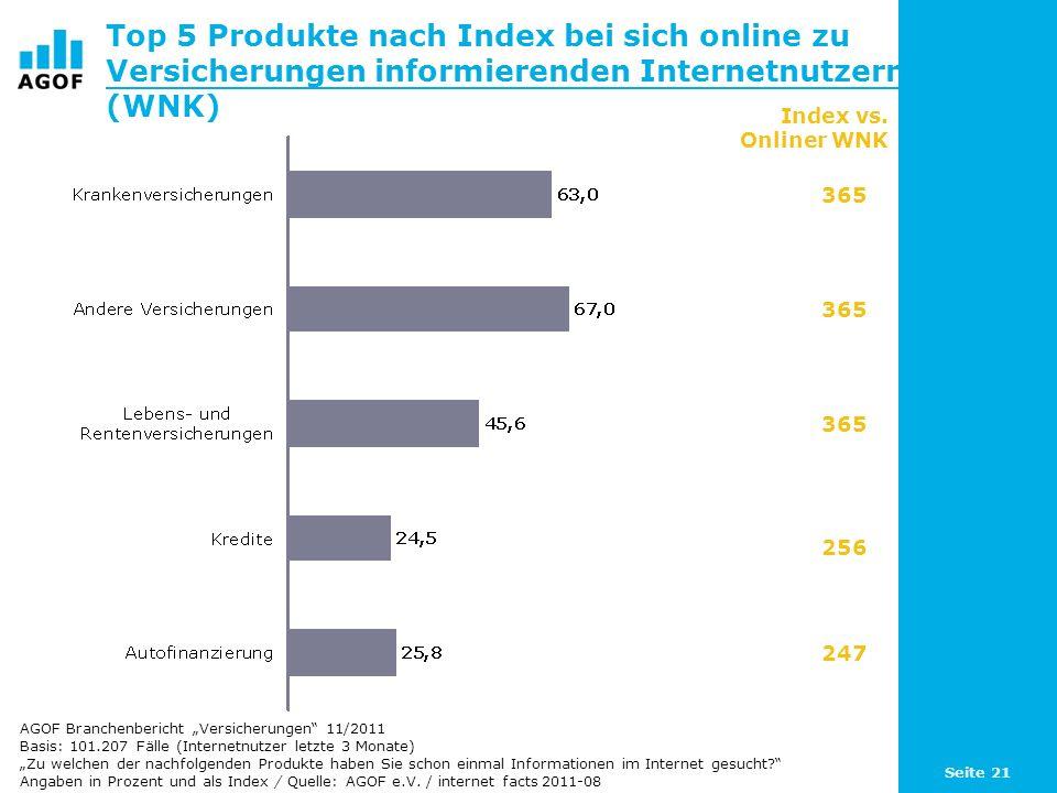 Top 5 Produkte nach Index bei sich online zu Versicherungen informierenden Internetnutzern (WNK)