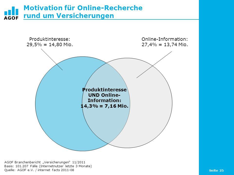 Motivation für Online-Recherche rund um Versicherungen