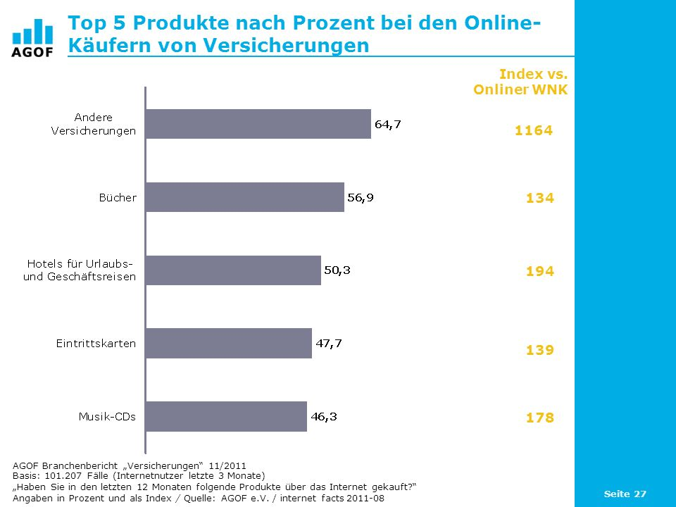 Top 5 Produkte nach Prozent bei den Online-Käufern von Versicherungen