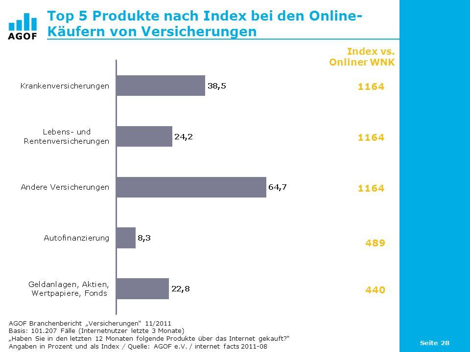 Top 5 Produkte nach Index bei den Online-Käufern von Versicherungen