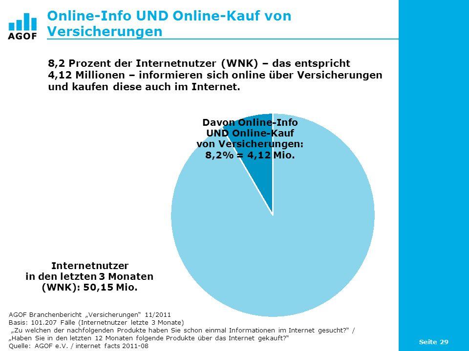 Online-Info UND Online-Kauf von Versicherungen