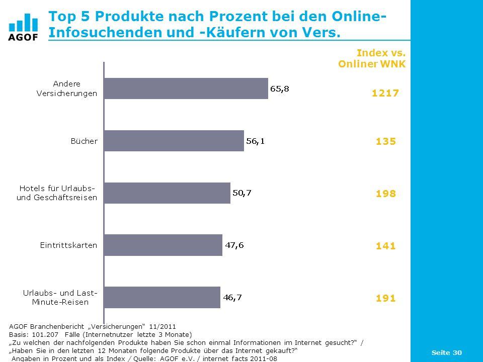 Top 5 Produkte nach Prozent bei den Online-Infosuchenden und -Käufern von Vers.