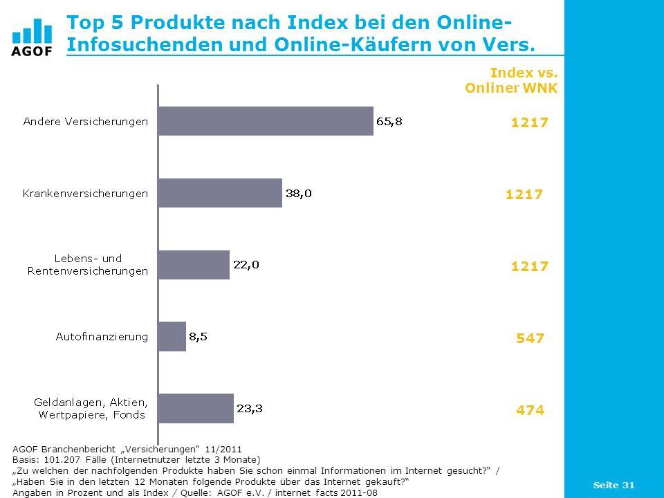 Top 5 Produkte nach Index bei den Online-Infosuchenden und Online-Käufern von Vers.